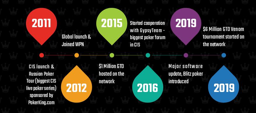 Этапы развития PokerKing